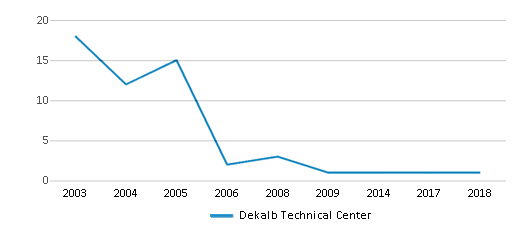 This chart display the total teachers of Dekalb Technical Center by year, with the latest 2017-18 school year data.
