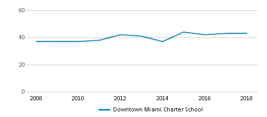 This chart display the total teachers of Downtown Miami Charter School by year, with the latest 2017-18 school year data.