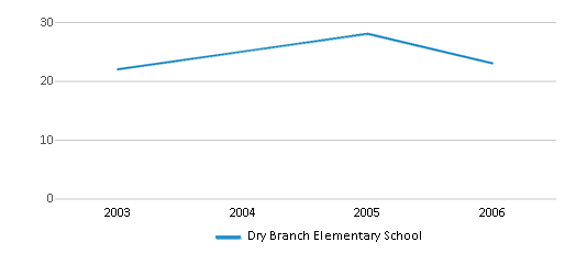 This chart display the total teachers of Dry Branch Elementary School by year, with the latest 2005-06 school year data.