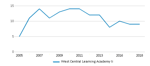 This chart display the total teachers of West Central Learning Academy Ii by year, with the latest 2017-18 school year data.