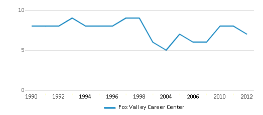 This chart display the total teachers of Fox Valley Career Center by year, with the latest 2011-12 school year data.