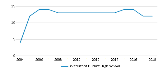 This chart display the total teachers of Waterford Durant High School by year, with the latest 2017-18 school year data.