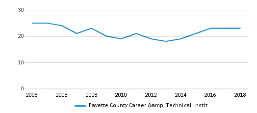 This chart display the total teachers of Fayette County Career & Technical Instit by year, with the latest 2017-18 school year data.