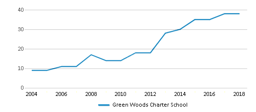 This chart display the total teachers of Green Woods Charter School by year, with the latest 2017-18 school year data.
