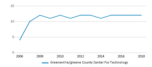 This chart display the total teachers of Greeneville/greene County Center For Technology by year, with the latest 2017-18 school year data.