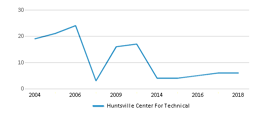 This chart display the total teachers of Huntsville Center For Technical by year, with the latest 2017-18 school year data.