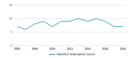 This chart display the total teachers of Haverhill Alternative School by year, with the latest 2017-18 school year data.