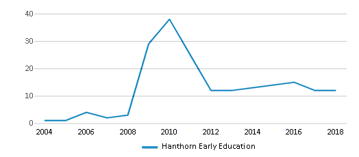 This chart display the total teachers of Hanthorn Early Education by year, with the latest 2017-18 school year data.