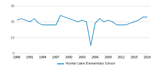 This chart display the total teachers of Hunter Lake Elementary School by year, with the latest 2017-18 school year data.