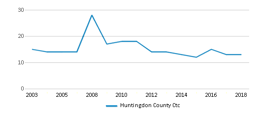 This chart display the total teachers of Huntingdon County Ctc by year, with the latest 2017-18 school year data.
