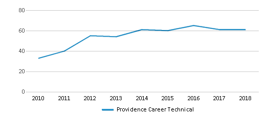This chart display the total teachers of Providence Career Technical by year, with the latest 2017-18 school year data.