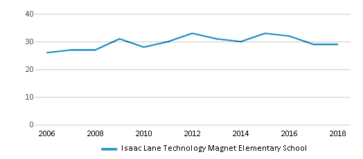 This chart display the total teachers of Isaac Lane Technology Magnet Elementary School by year, with the latest 2017-18 school year data.