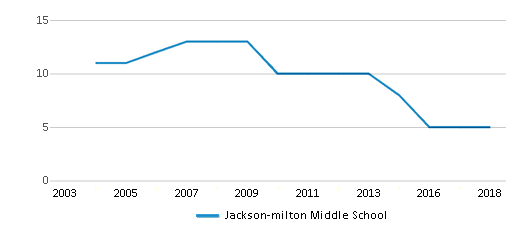 This chart display the total teachers of Jackson-milton Middle School by year, with the latest 2017-18 school year data.