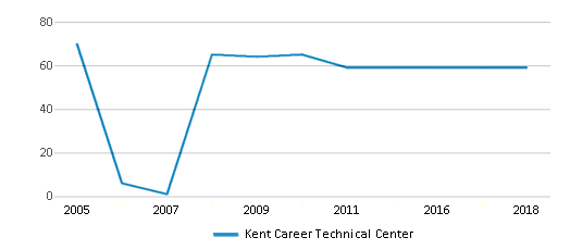 This chart display the total teachers of Kent Career Technical Center by year, with the latest 2017-18 school year data.