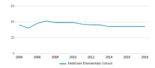 This chart display the total teachers of Ketelsen Elementary School by year, with the latest 2017-18 school year data.