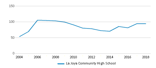 This chart display the total teachers of La Joya Community High School by year, with the latest 2017-18 school year data.