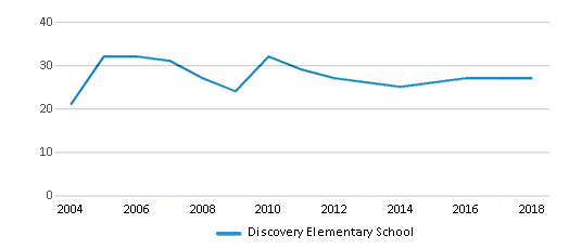 This chart display the total teachers of Discovery Elementary School by year, with the latest 2017-18 school year data.