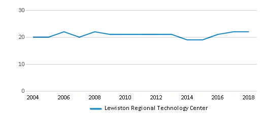 This chart display the total teachers of Lewiston Regional Technology Center by year, with the latest 2017-18 school year data.