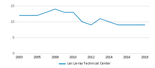 This chart display the total teachers of Lex La-ray Technical Center by year, with the latest 2017-18 school year data.