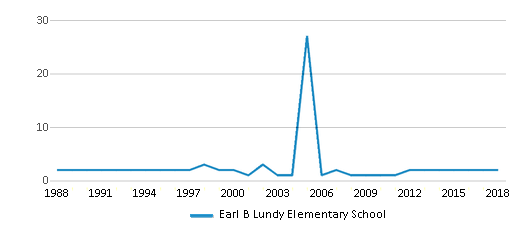 This chart display the total teachers of Earl B Lundy Elementary School by year, with the latest 2017-18 school year data.