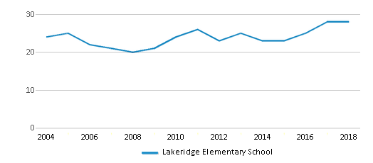 This chart display the total teachers of Lakeridge Elementary School by year, with the latest 2017-18 school year data.