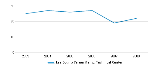 This chart display the total teachers of Lee County Career & Technical Center by year, with the latest 2007-08 school year data.
