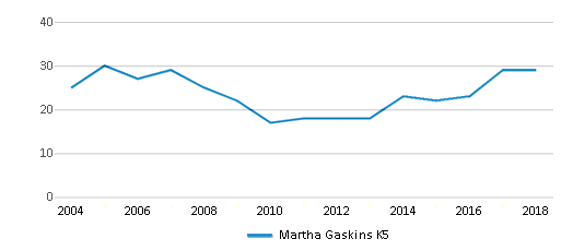 This chart display the total teachers of Martha Gaskins K5 by year, with the latest 2017-18 school year data.