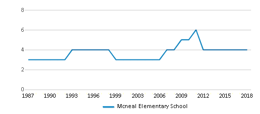 This chart display the total teachers of Mcneal Elementary School by year, with the latest 2017-18 school year data.
