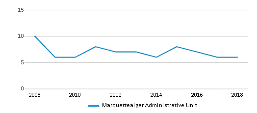 This chart display the total teachers of Marquettealger Administrative Unit by year, with the latest 2017-18 school year data.