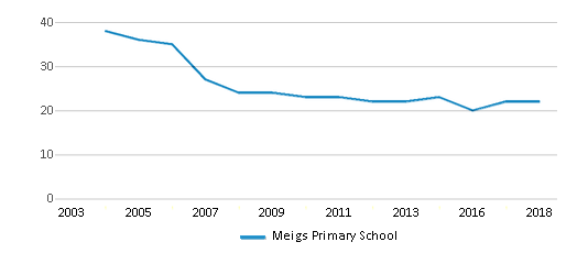 This chart display the total teachers of Meigs Primary School by year, with the latest 2017-18 school year data.
