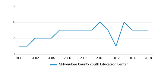This chart display the total teachers of Milwaukee County Youth Education Center by year, with the latest 2017-18 school year data.