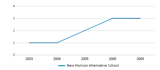 This chart display the total teachers of New Horizon Alternative School by year, with the latest 2008-09 school year data.