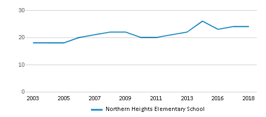 This chart display the total teachers of Northern Heights Elementary School by year, with the latest 2017-18 school year data.