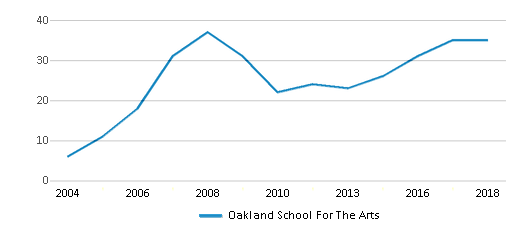 This chart display the total teachers of Oakland School For The Arts by year, with the latest 2017-18 school year data.