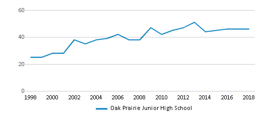 This chart display the total teachers of Oak Prairie Junior High School by year, with the latest 2017-18 school year data.