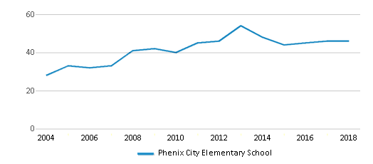 This chart display the total teachers of Phenix City Elementary School by year, with the latest 2017-18 school year data.