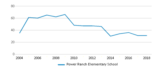 This chart display the total teachers of Power Ranch Elementary School by year, with the latest 2017-18 school year data.