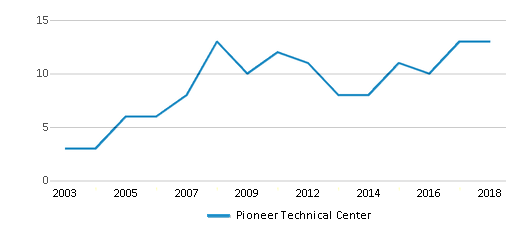 This chart display the total teachers of Pioneer Technical Center by year, with the latest 2017-18 school year data.