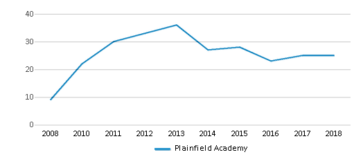 This chart display the total teachers of Plainfield Academy by year, with the latest 2017-18 school year data.