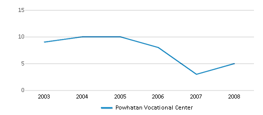 This chart display the total teachers of Powhatan Vocational Center by year, with the latest 2007-08 school year data.