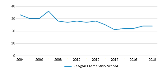 This chart display the total teachers of Reagan Elementary School by year, with the latest 2017-18 school year data.