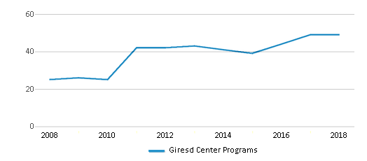 This chart display the total teachers of Giresd Center Programs by year, with the latest 2017-18 school year data.
