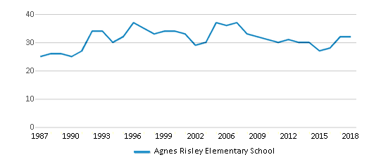 This chart display the total teachers of Agnes Risley Elementary School by year, with the latest 2017-18 school year data.