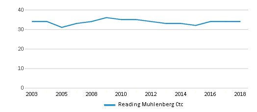 This chart display the total teachers of Reading Muhlenberg Ctc by year, with the latest 2017-18 school year data.