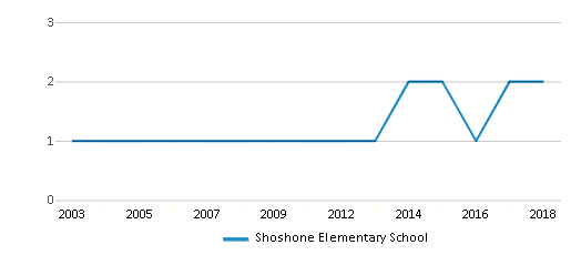This chart display the total teachers of Shoshone Elementary School by year, with the latest 2017-18 school year data.