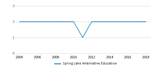 This chart display the total teachers of Spring Lake Alternative Education by year, with the latest 2017-18 school year data.