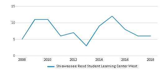 This chart display the total teachers of Shiawassee Resd Student Learning Center West by year, with the latest 2017-18 school year data.