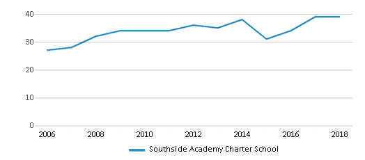 This chart display the total teachers of Southside Academy Charter School by year, with the latest 2017-18 school year data.