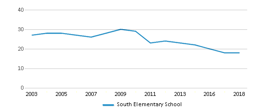 This chart display the total teachers of South Elementary School by year, with the latest 2017-18 school year data.