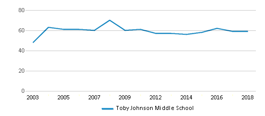 This chart display the total teachers of Toby Johnson Middle School by year, with the latest 2017-18 school year data.